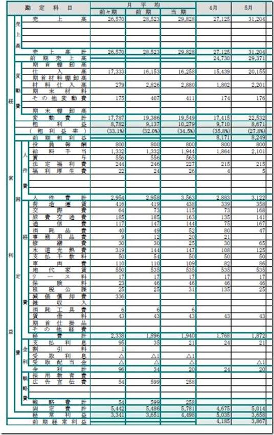 変動損益計算書H-1