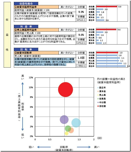収益性の比較分析
